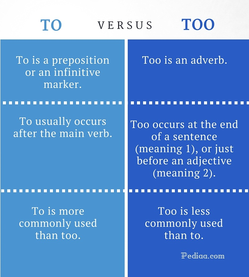 Difference Between To and Too- infographic