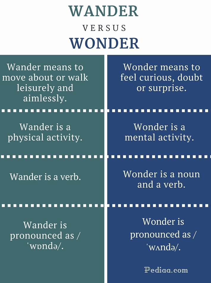 Difference Between Wander And Wonder