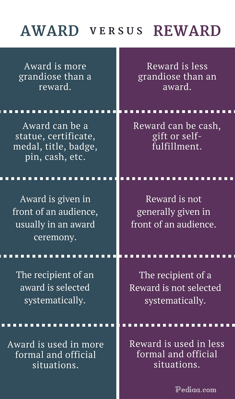 Difference Between Award and Reward - infographic