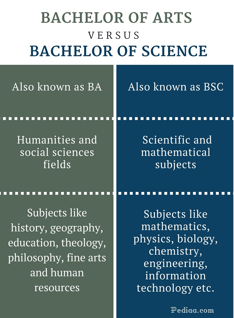 What is the difference between a Bachelor of Science and Bachelor of Arts?