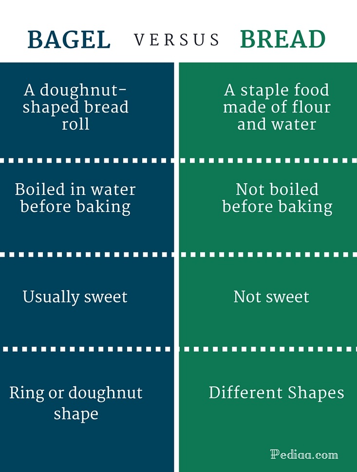 Difference Between Bagel and Bread - infographic