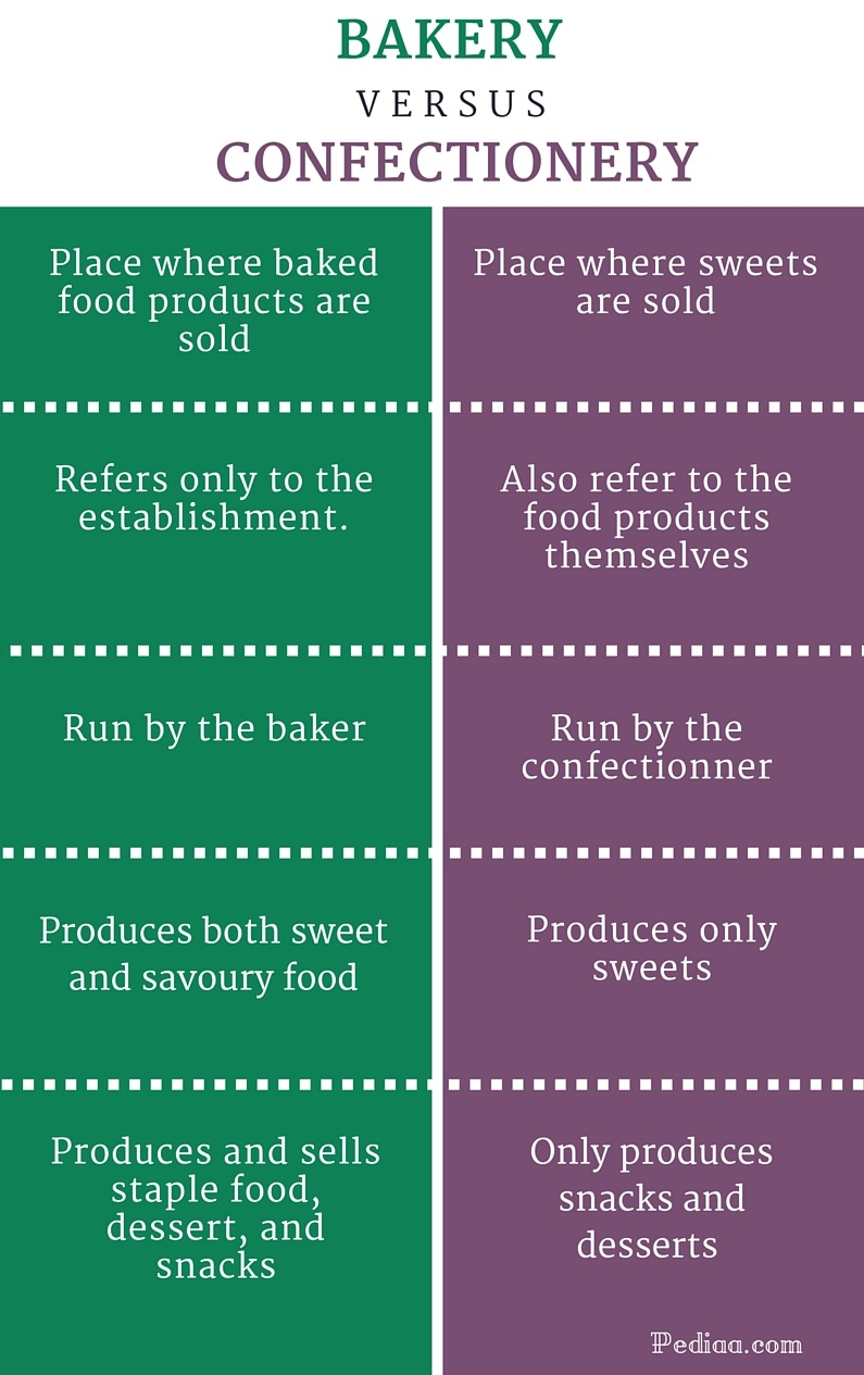 Difference Between Bakery and Confectionery - infographic