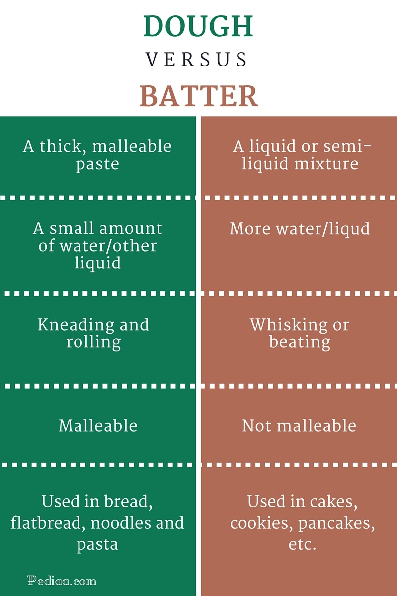 Difference Between Batter and Dough - infographic