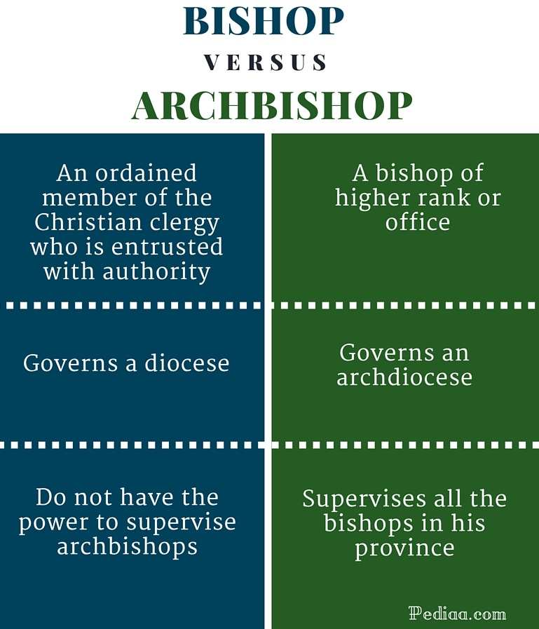 Difference Between Bishop and Archbishop - infographic