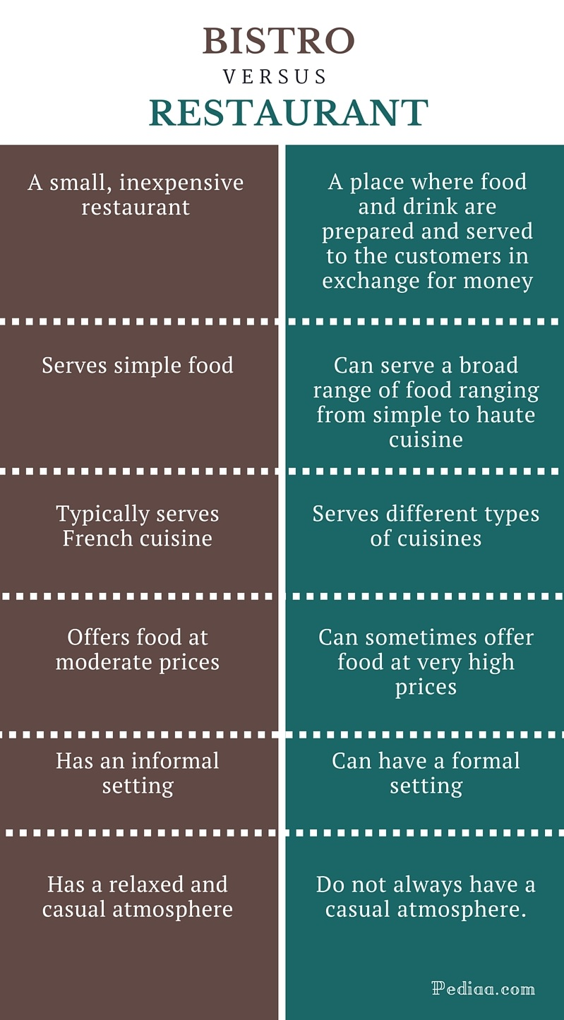 Difference Between Bistro and Restaurant - infographic