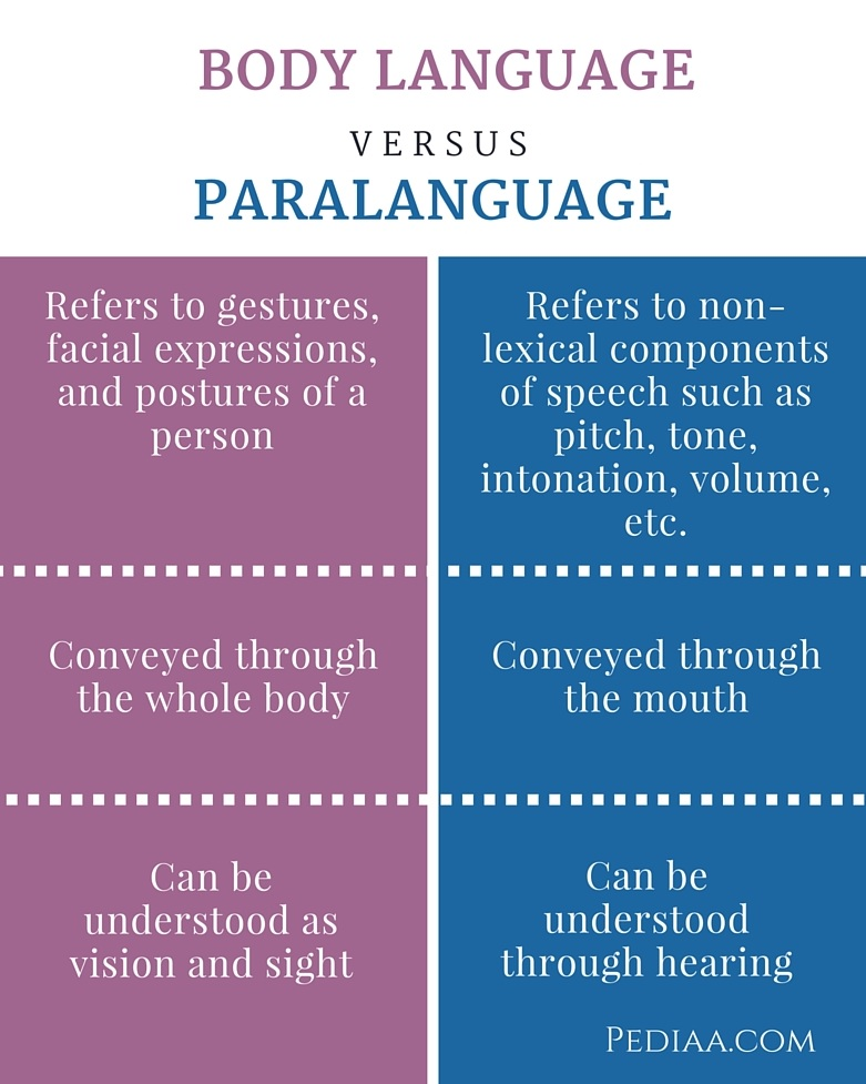 Difference Between Body Language and Paralanguage- infographic