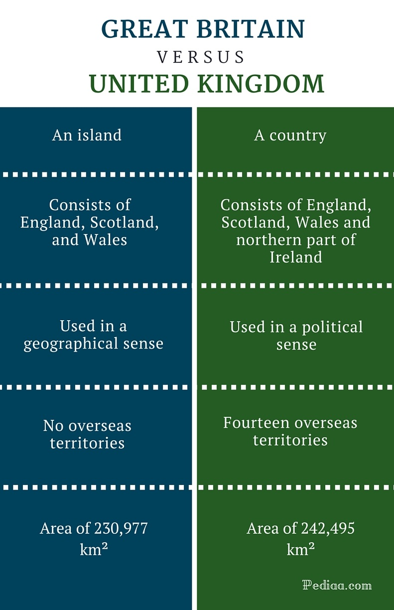 Difference Between Britain and United Kingdom - infographic