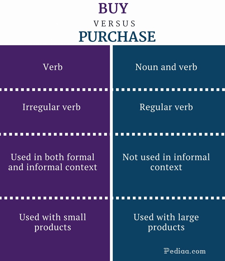 Difference Between Buy and Purchase - infographic