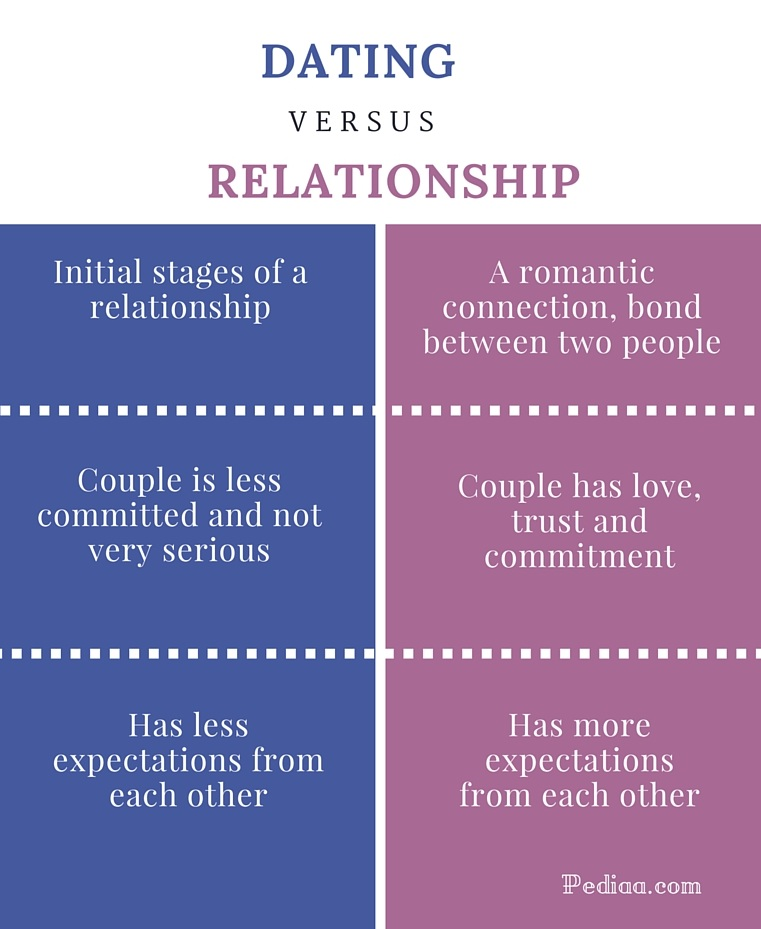 difference between dating and committed relationship with two
