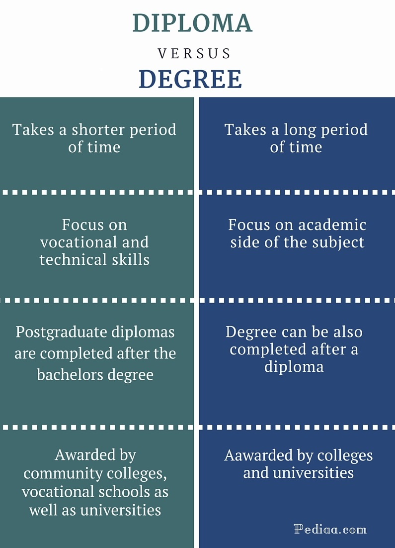 Undergraduate and graduate school - whats the difference