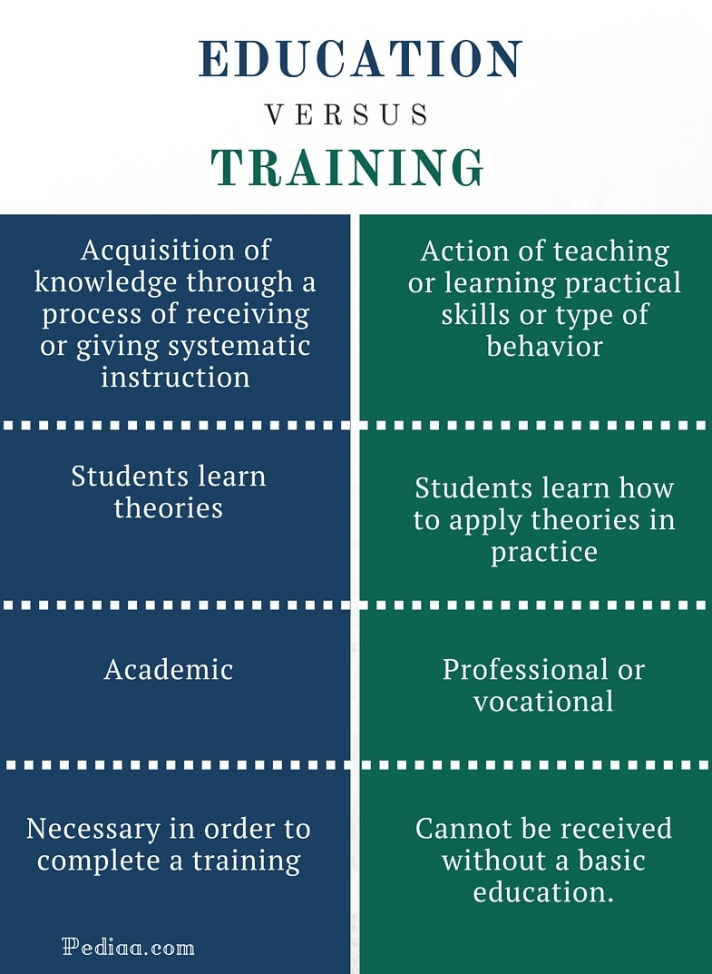 Difference Between Education and Training - infographic