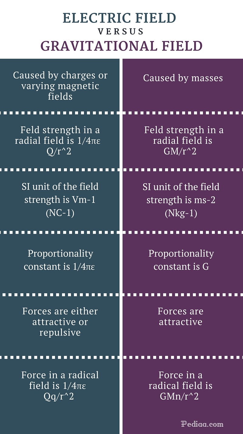 Difference Between Electric Field and Gravitational Field - infographic