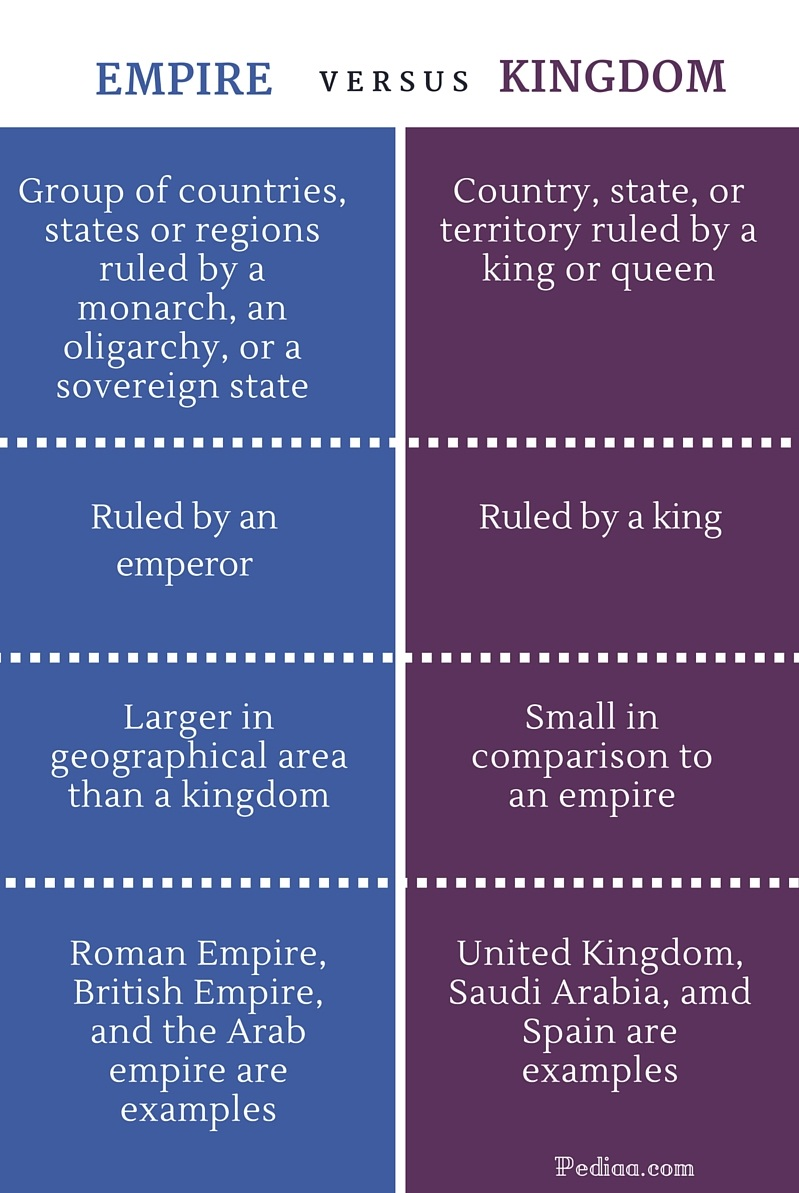 Difference Between Empire And Kingdom