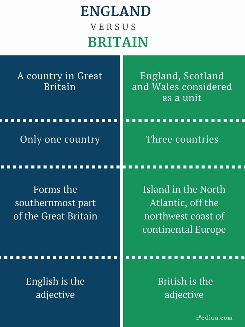 Difference Between England and Britain - infographic