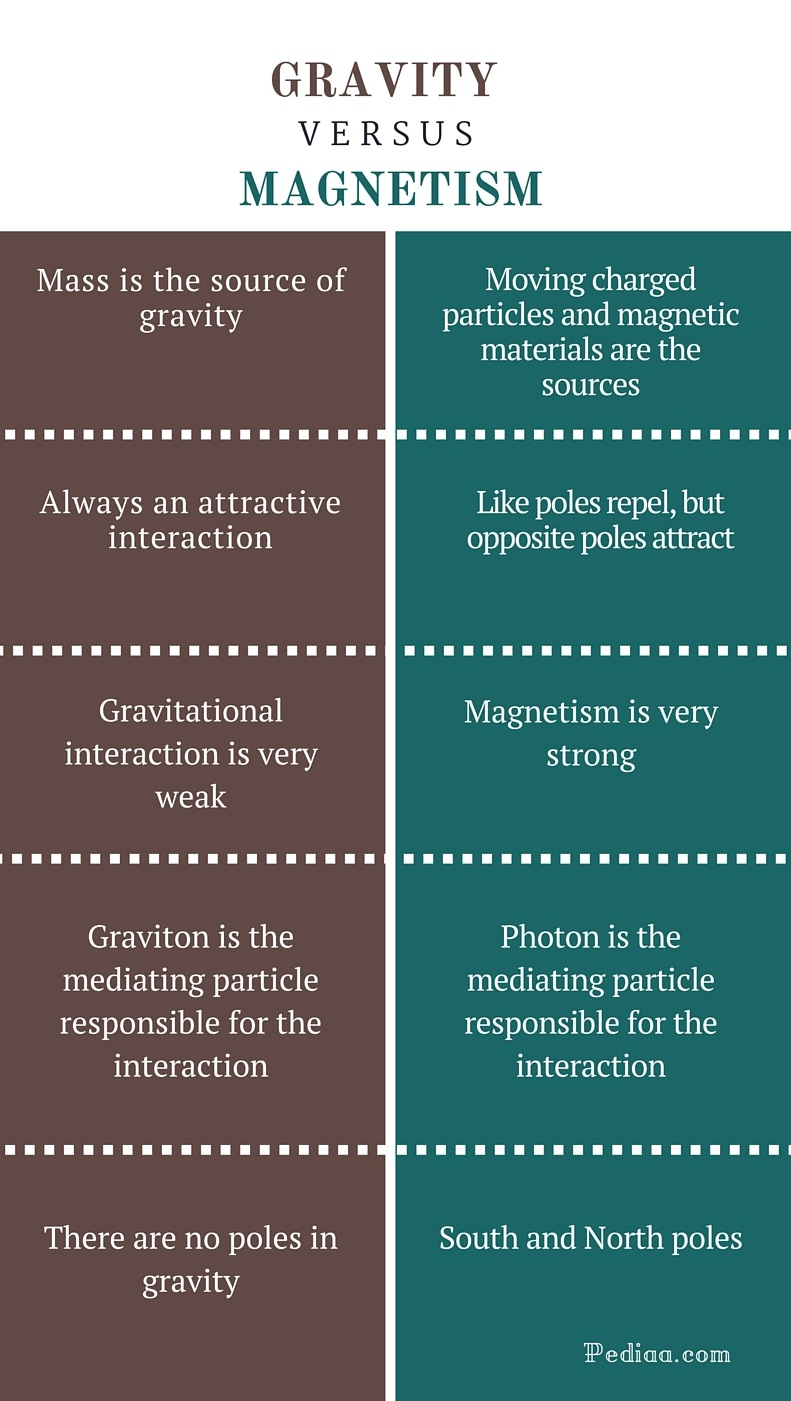 Gravity is Magnetism