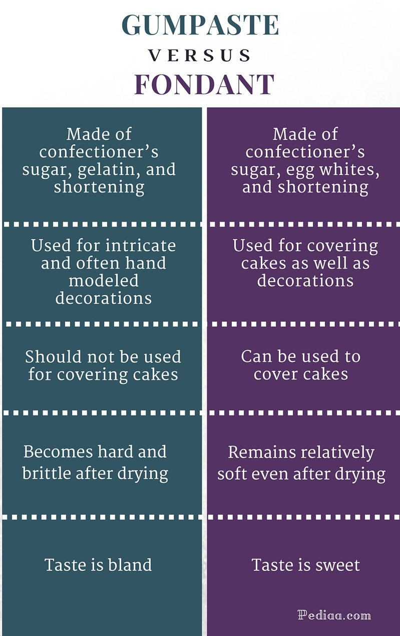 Difference Between Gumpaste and Fondant