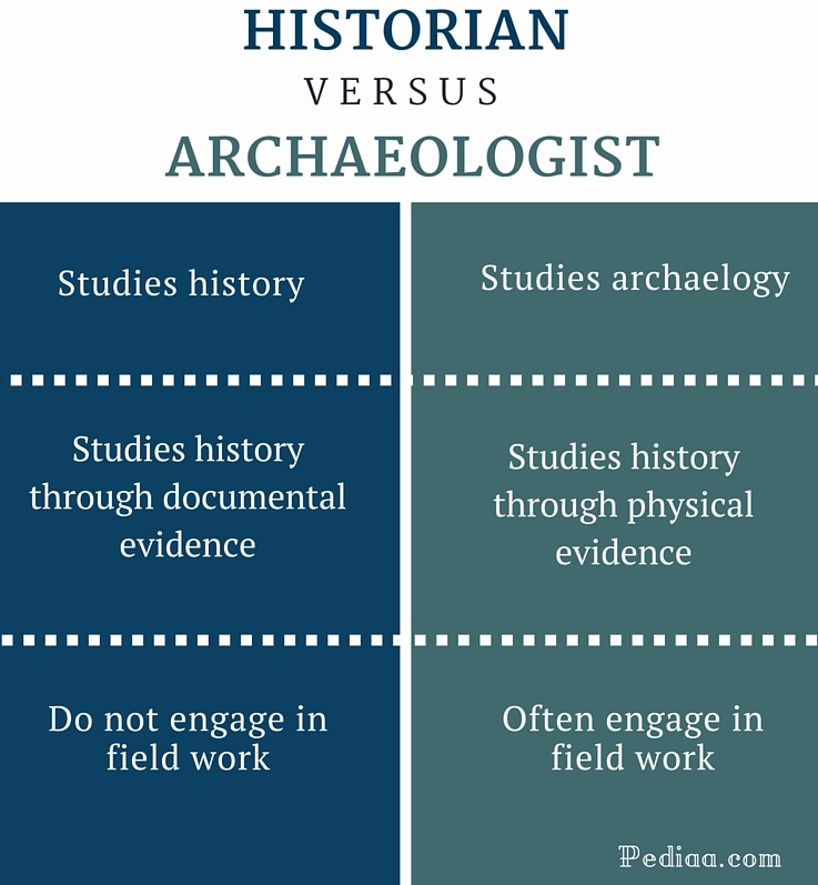 Difference Between Historian and Archaeologist - infographic