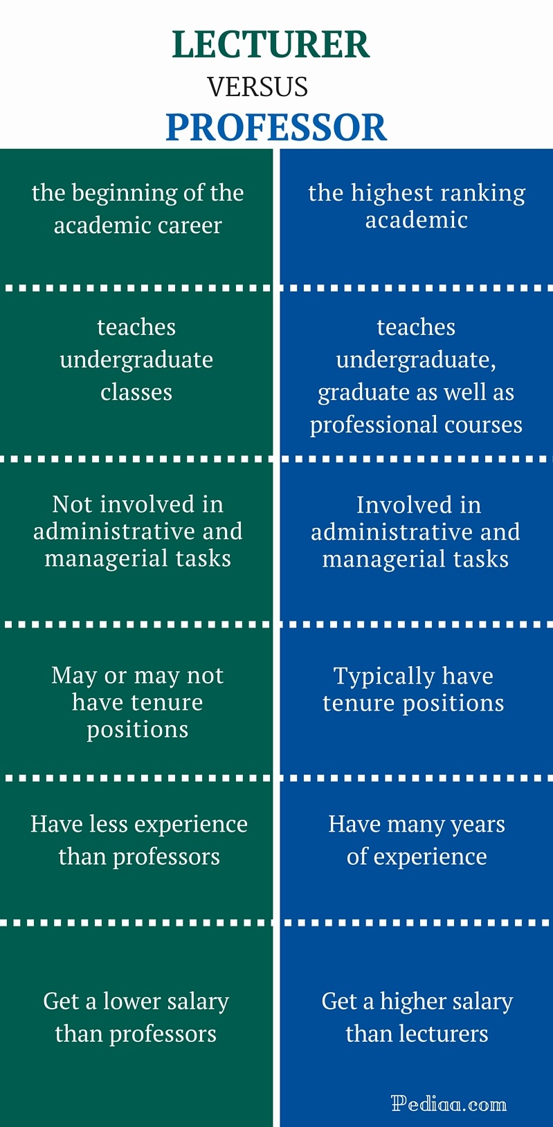 Difference Between Lecturer and Professor - infographic
