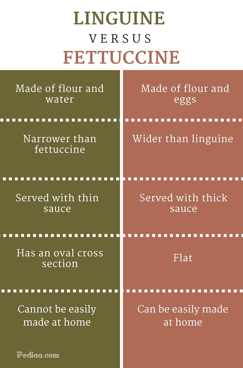 Difference Between Linguine and Fettuccine - infographic