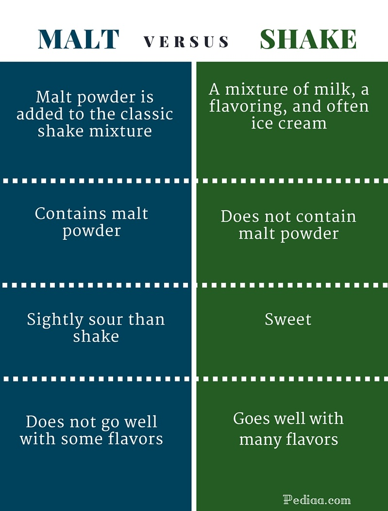 Difference Between Malt and Shake- infographic