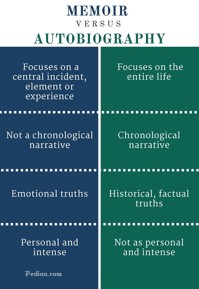 "personal essay differs from autobiography and memoir _____ What's the difference between autobiography vs memoir on "" memoir vs autobiography a university application essay sample on the internet in order to."