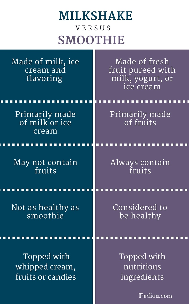 healthy fruit milkshakes what is the difference between a fruit and a vegetable