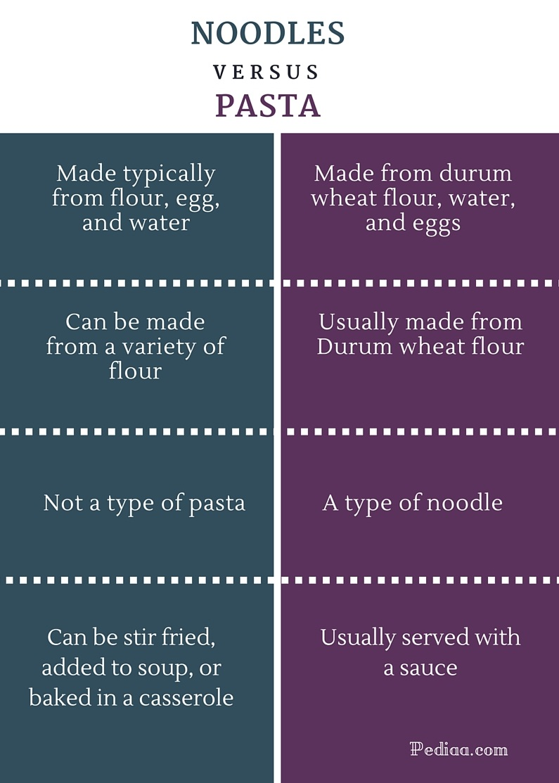 Difference Between Noodles and Pasta- infographic