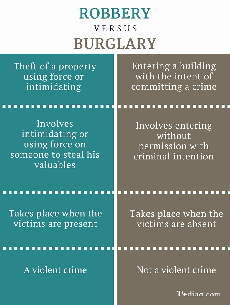 Difference Between Robbery and Burglary - infographic