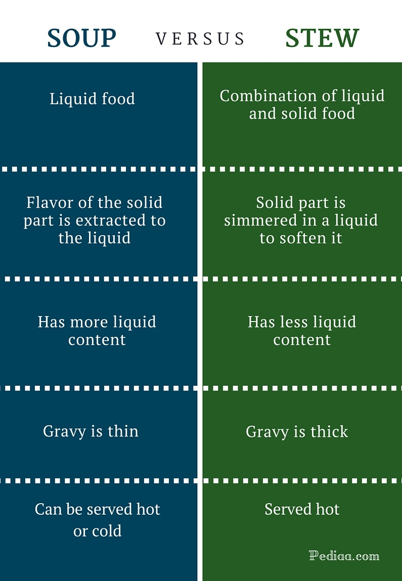 Difference Between Soup and Stew - infographic