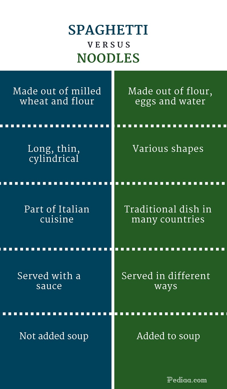 Difference Between Spaghetti and Noodles -infographic