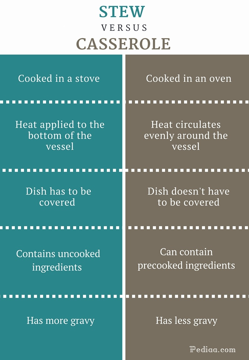 Difference Between Stew and Casserole - infographic