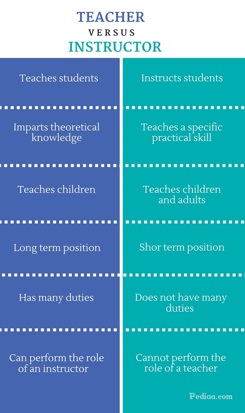 Difference Between Teacher and Instructor - infographic