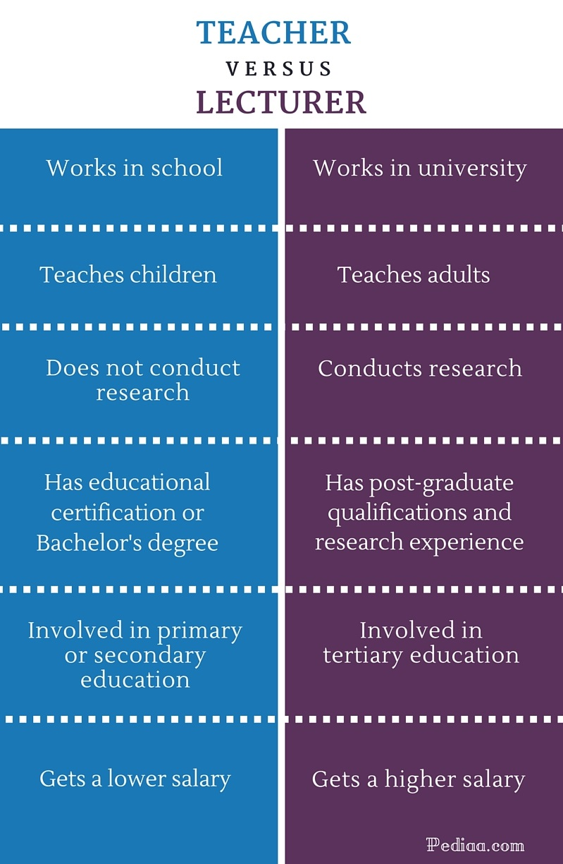 Difference Between Teacher and Lecturer - infographic