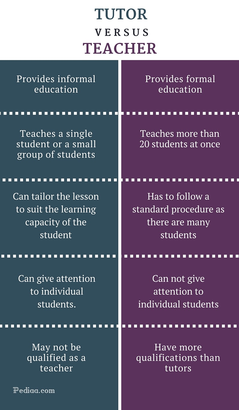 Difference Between Tutor and Teacher- infographic