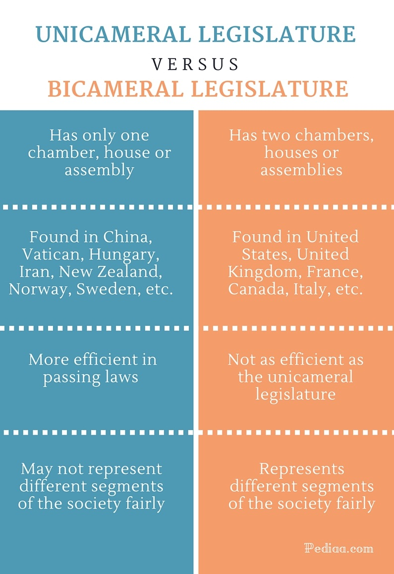 Difference Between Unicameral and Bicameral Legislature - infographic