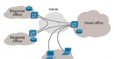 Virtual Private Network (VPN)