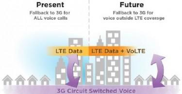 VoLTE (Voice over LTE / 4G)