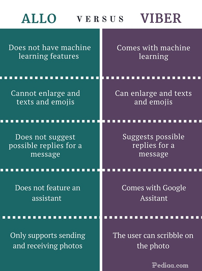 Difference Between Allo and Viber- infographic