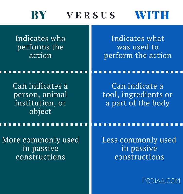 Difference Between By And With
