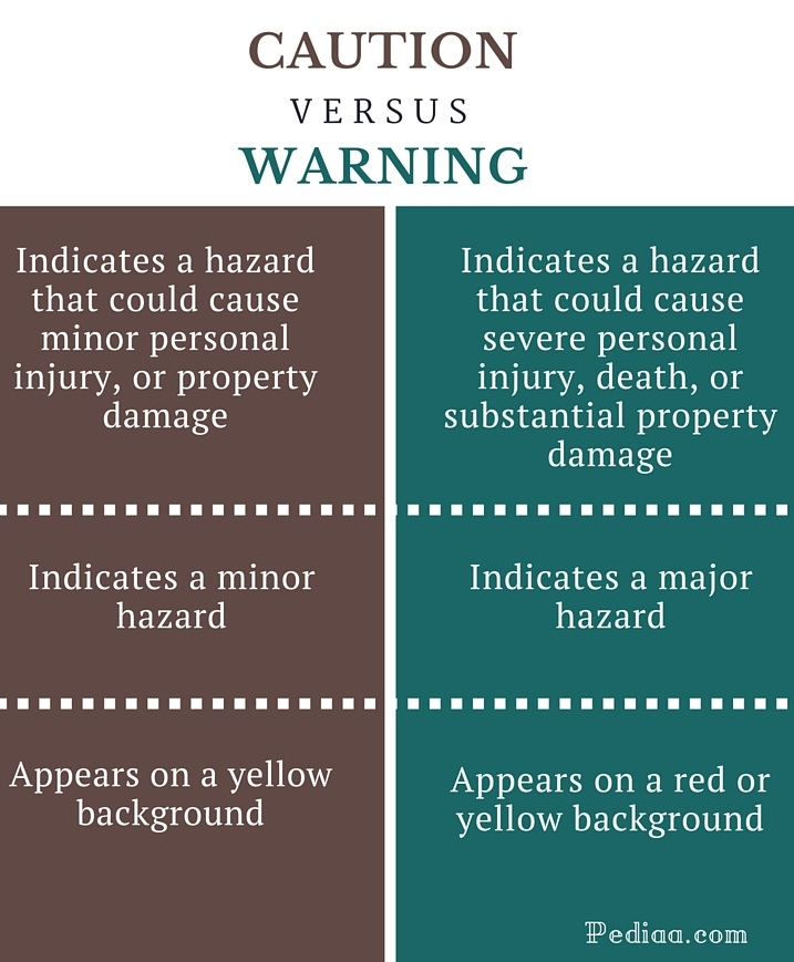 Difference Between Caution And Warning