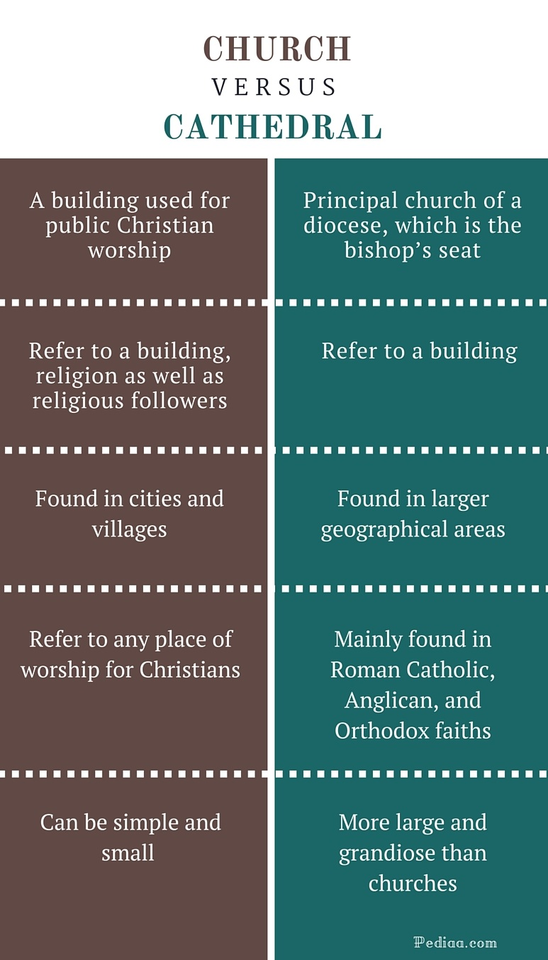 Difference Between Church and Cathedral - infographic