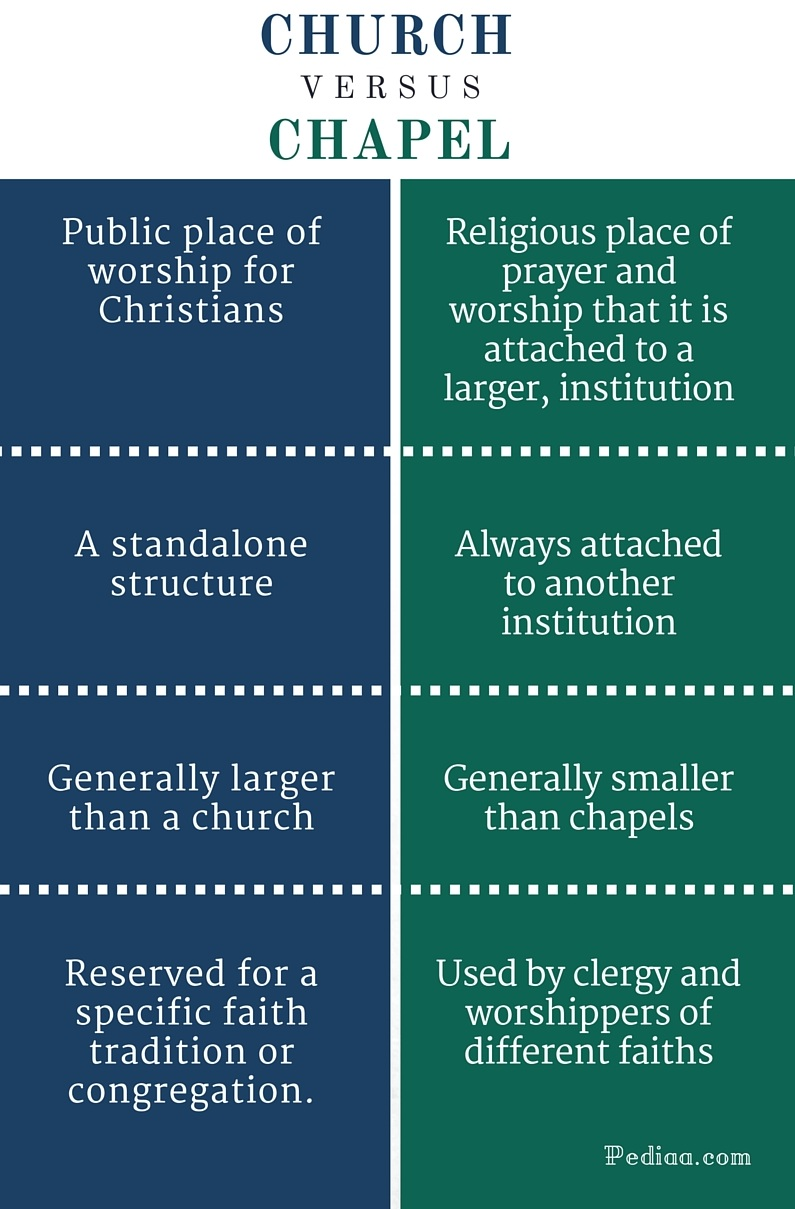 Difference Between Church and Chapel - infographic
