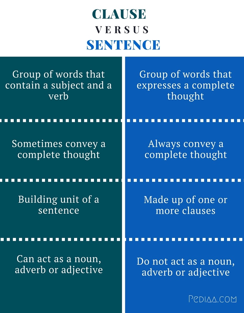 Difference Between Clause and Sentence - infographic