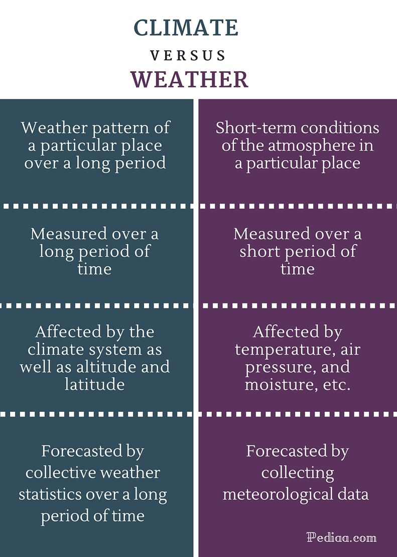 Difference Between Climate and Weather - infographic
