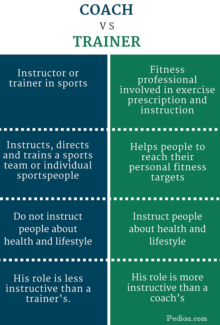 Difference Between Coach and Trainer - infographic