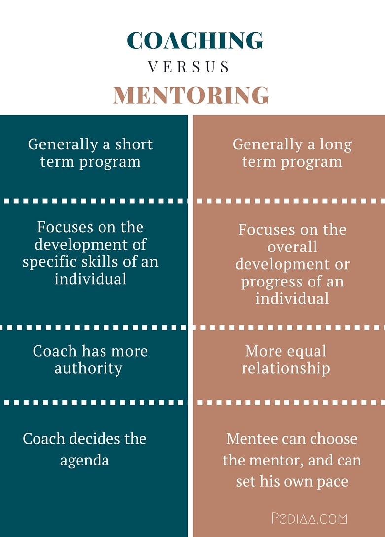 Difference Between Coaching and Mentoring-infographic