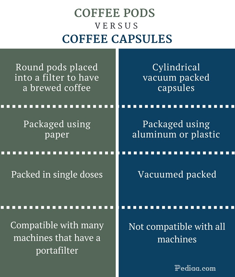 Difference Between Coffee Pods and Capsules - infographic