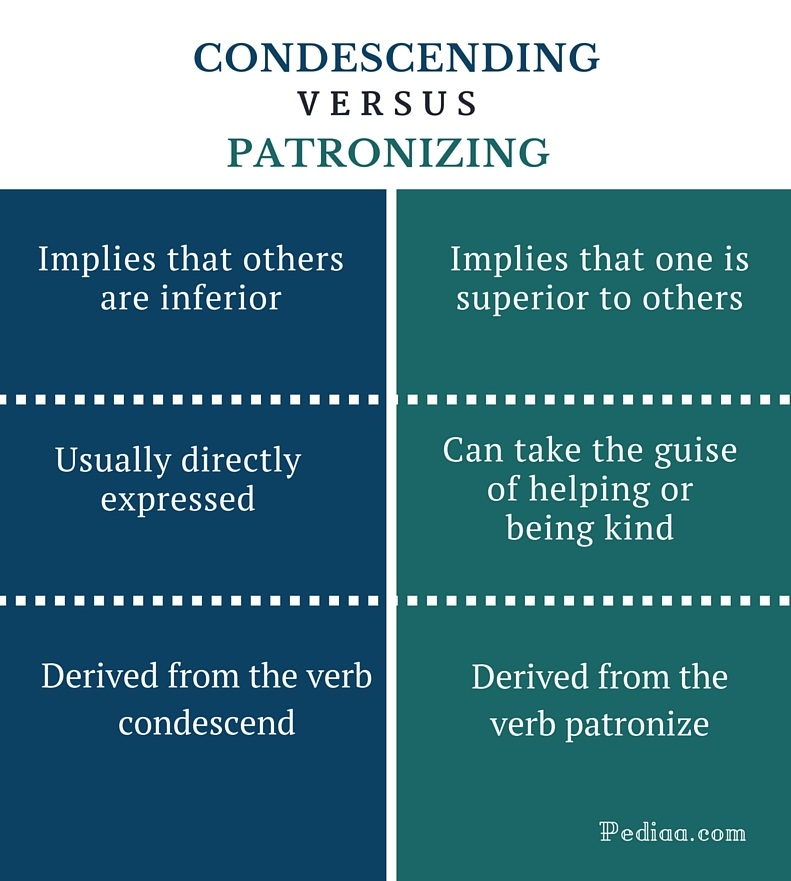 Difference Between Condescending and Patronizing - infographic