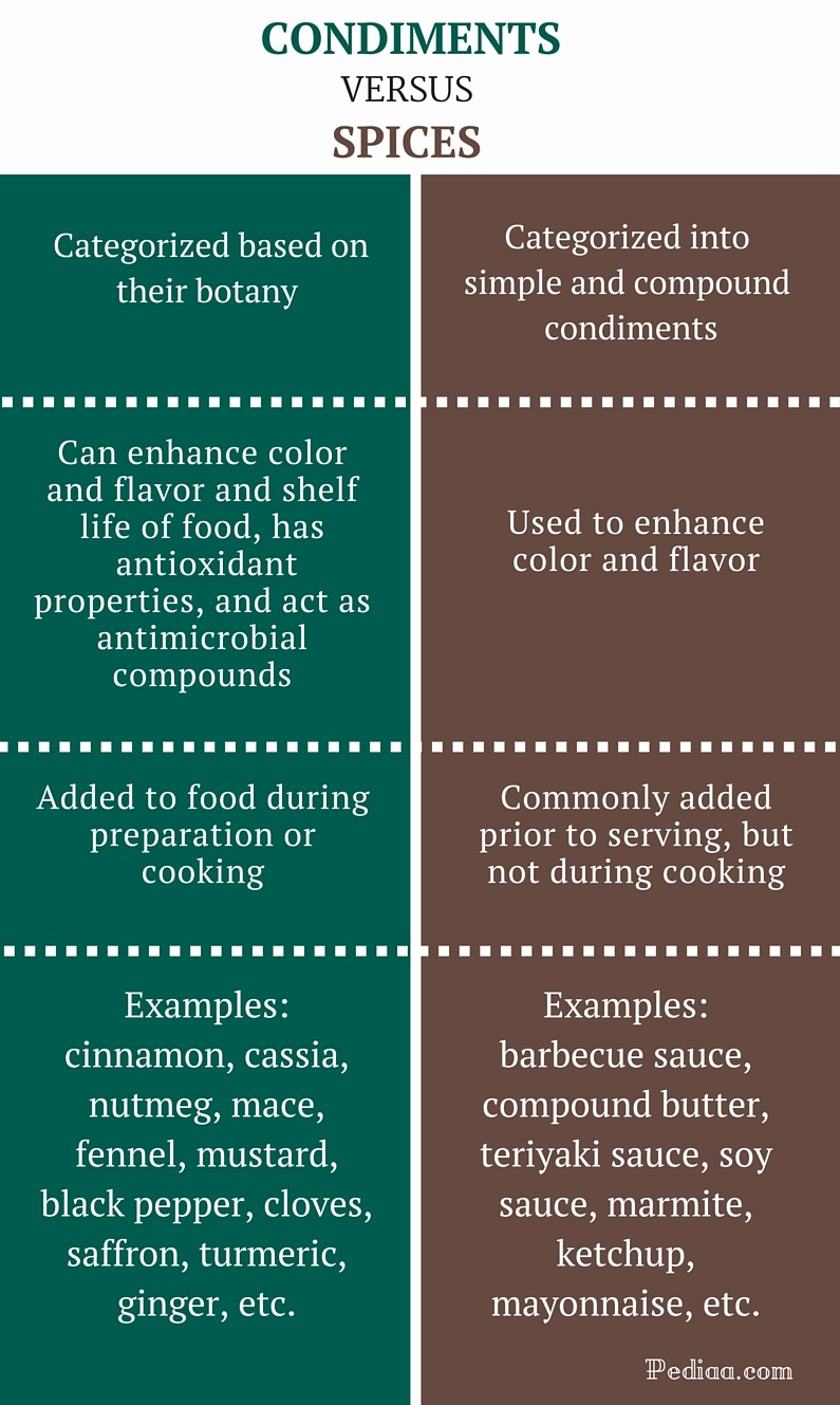 Difference Between Condiments and Spices - infographic