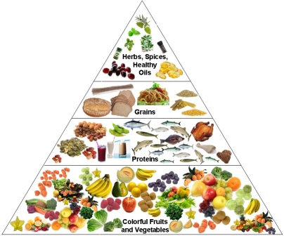 Difference Between Dietitian and Nutritionist